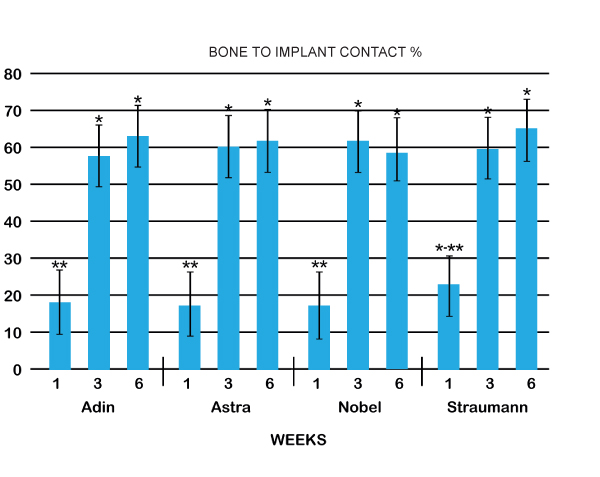 Adin Implant Comparative Chart