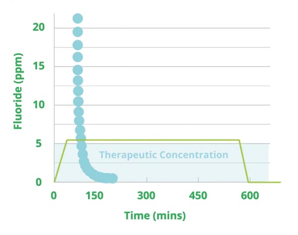 Biomin Toothpaste - heart of glass - chart